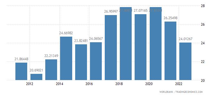 slovenia gross savings percent of gni wb data
