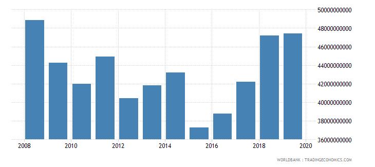 slovenia gross value added at factor cost us dollar wb data