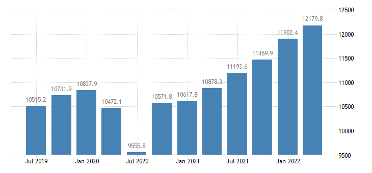 slovenia gross value added eurostat data