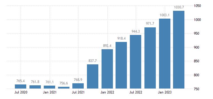 slovenia gross value added real estate activities eurostat data