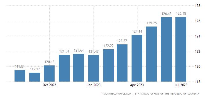 Slovenia Harmonised Consumer Prices