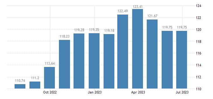 slovenia harmonised idx of consumer prices hicp articles for babies eurostat data