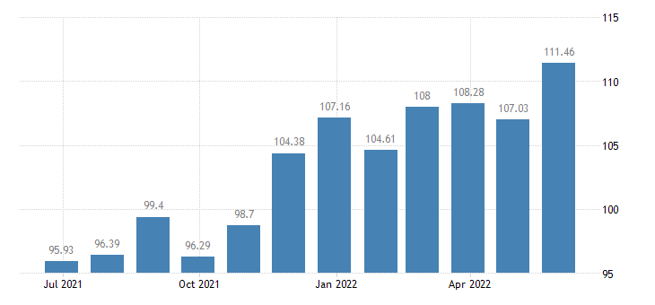 slovenia harmonised idx of consumer prices hicp bed linen eurostat data