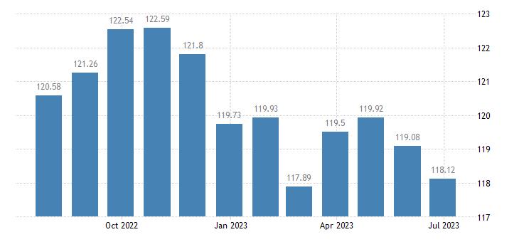 slovenia harmonised idx of consumer prices hicp bicycles eurostat data