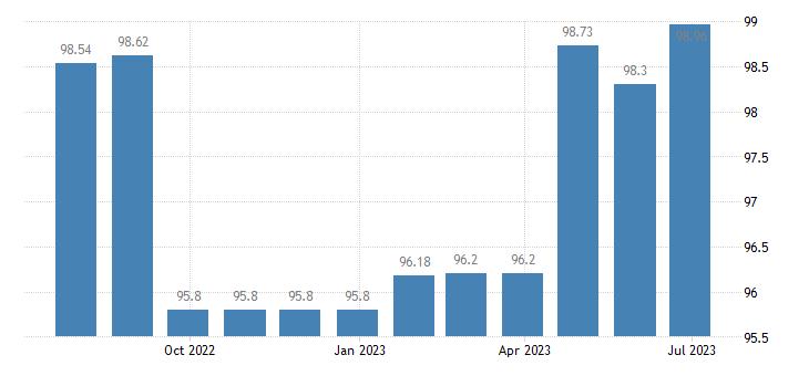 slovenia harmonised idx of consumer prices hicp books eurostat data
