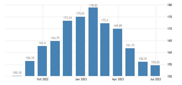 slovenia harmonised idx of consumer prices hicp butter eurostat data