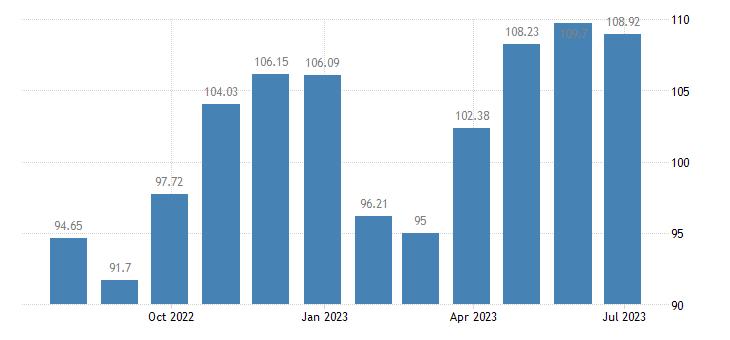 slovenia harmonised idx of consumer prices hicp clothing footwear eurostat data