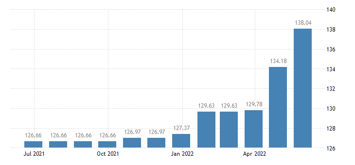 slovenia harmonised idx of consumer prices hicp domestic services by paid staff eurostat data