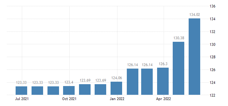 slovenia harmonised idx of consumer prices hicp domestic services household services eurostat data