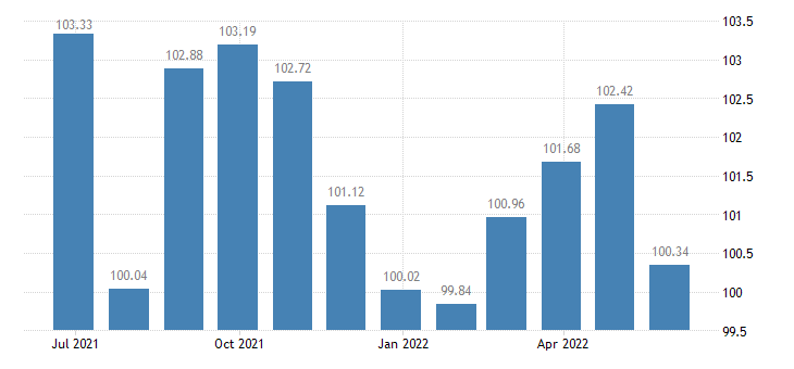 slovenia harmonised idx of consumer prices hicp dried smoked or salted fish seafood eurostat data