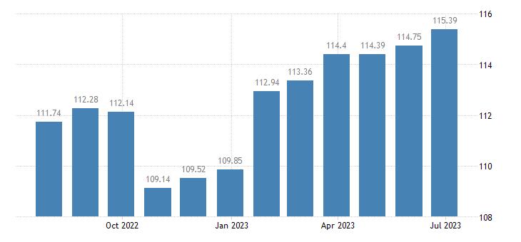 slovenia harmonised idx of consumer prices hicp financial services n e c eurostat data
