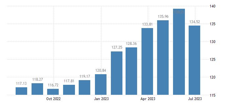 slovenia harmonised idx of consumer prices hicp fresh or chilled fish eurostat data