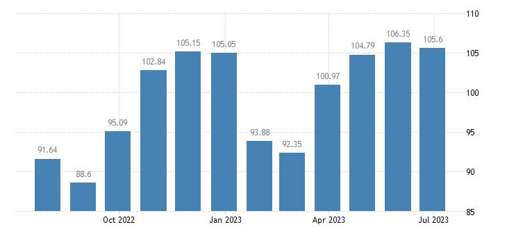 slovenia harmonised idx of consumer prices hicp garments eurostat data