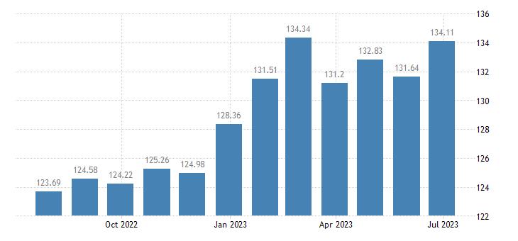 slovenia harmonised idx of consumer prices hicp household furniture eurostat data