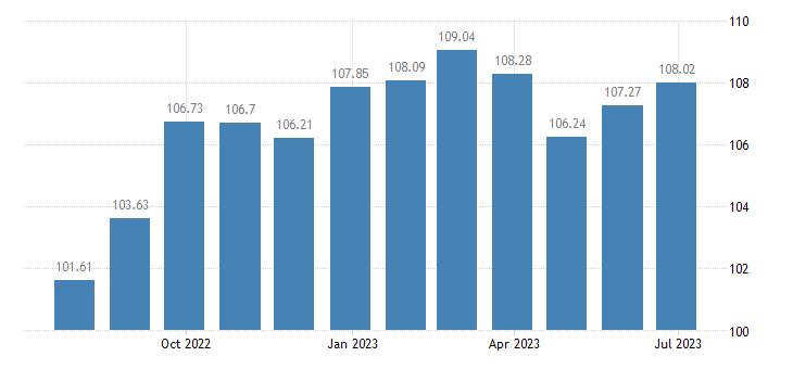 slovenia harmonised idx of consumer prices hicp household textiles eurostat data