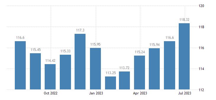slovenia harmonised idx of consumer prices hicp industrial goods eurostat data