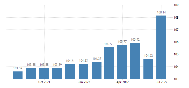 slovenia harmonised idx of consumer prices hicp insurance connected with transport eurostat data