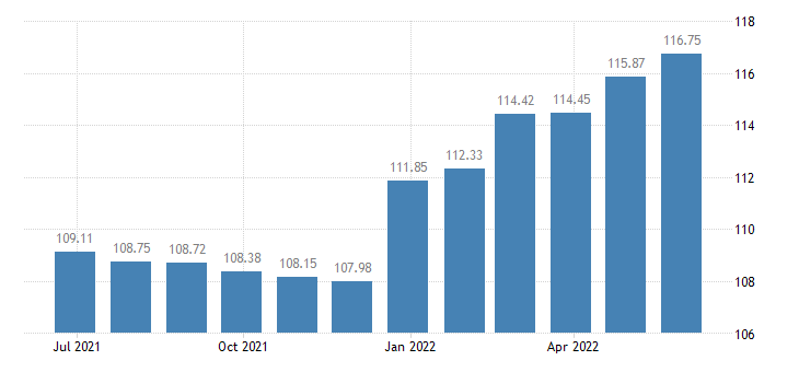 slovenia harmonised idx of consumer prices hicp jams marmalades honey eurostat data