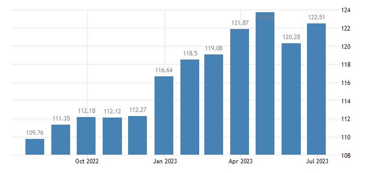 slovenia harmonised idx of consumer prices hicp low non alcoholic beer eurostat data