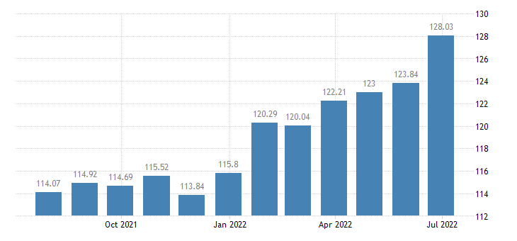 slovenia harmonised idx of consumer prices hicp mineral or spring waters eurostat data