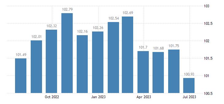 slovenia harmonised idx of consumer prices hicp motor cars eurostat data