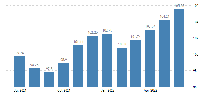 slovenia harmonised idx of consumer prices hicp non energy industrial goods eurostat data