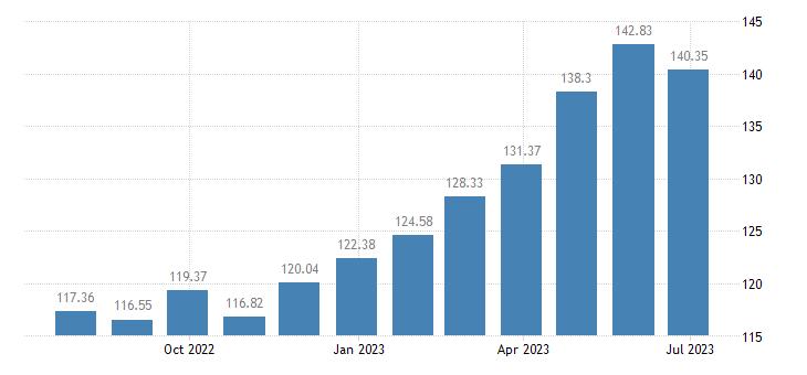 slovenia harmonised idx of consumer prices hicp olive oil eurostat data