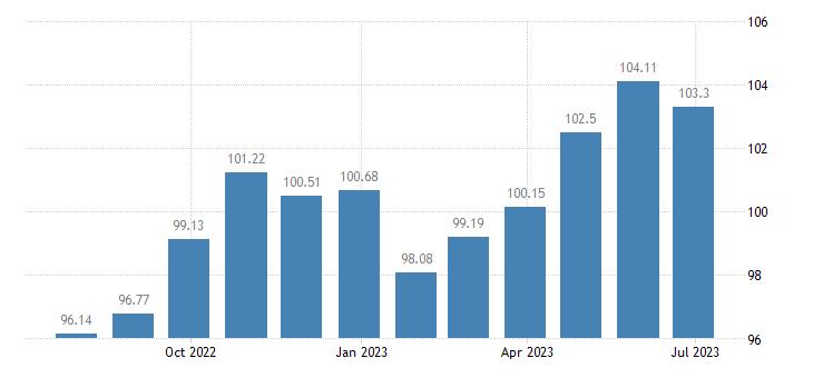 slovenia harmonised idx of consumer prices hicp other articles of clothing eurostat data