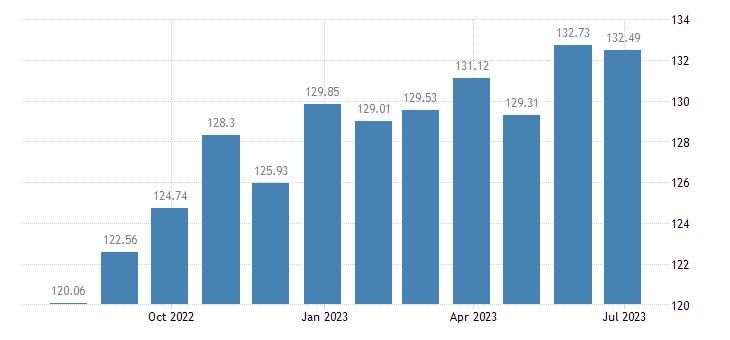 slovenia harmonised idx of consumer prices hicp other furniture furnishings eurostat data