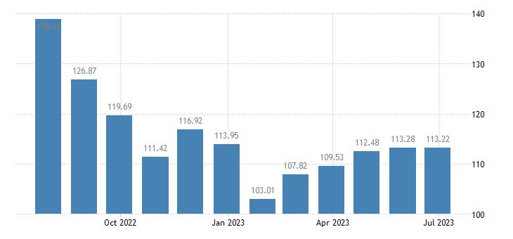 slovenia harmonised idx of consumer prices hicp petrol eurostat data