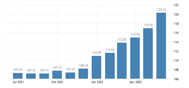 slovenia harmonised idx of consumer prices hicp pizza quiche eurostat data