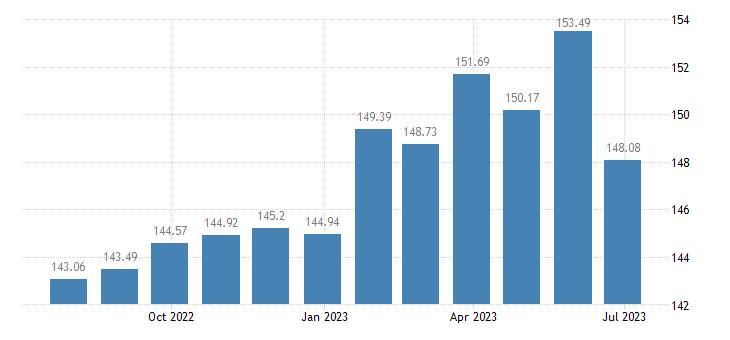 slovenia harmonised idx of consumer prices hicp poultry eurostat data
