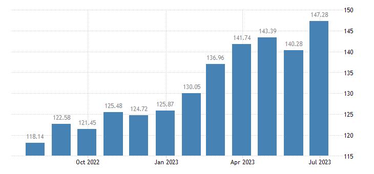 slovenia harmonised idx of consumer prices hicp rice eurostat data