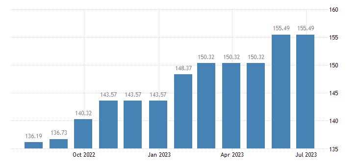slovenia harmonised idx of consumer prices hicp services of painters eurostat data