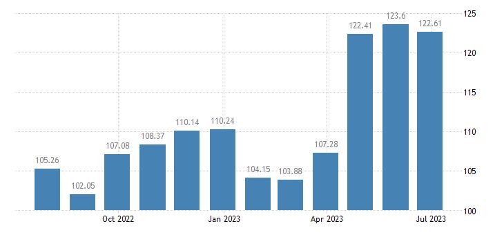 slovenia harmonised idx of consumer prices hicp shoes other footwear eurostat data