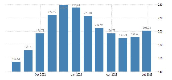 slovenia harmonised idx of consumer prices hicp solid fuels eurostat data