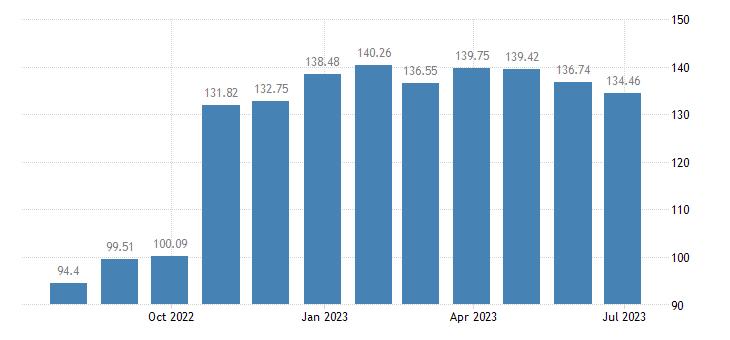 slovenia harmonised idx of consumer prices hicp sugar eurostat data