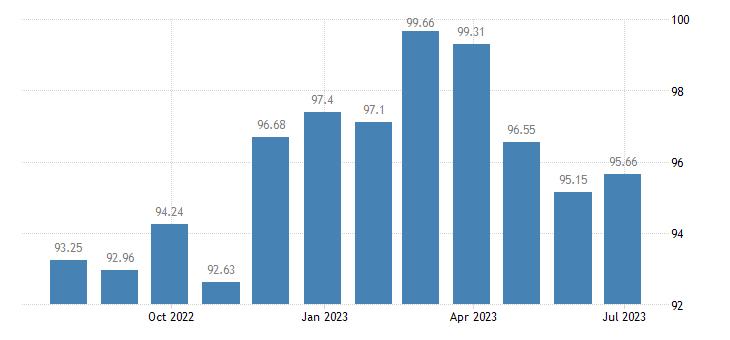 slovenia harmonised idx of consumer prices hicp table linen bathroom linen eurostat data