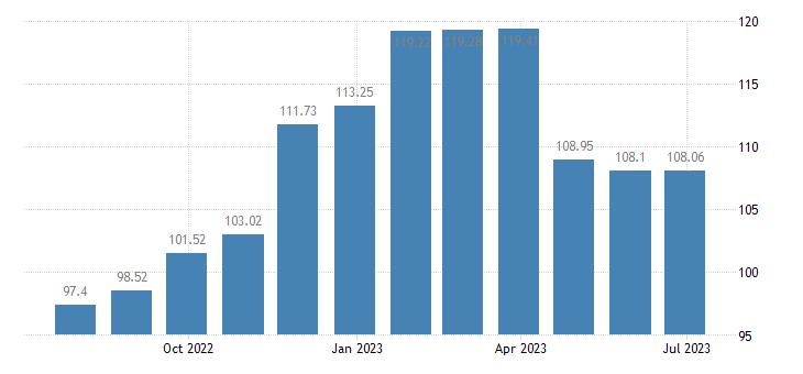 slovenia harmonised idx of consumer prices hicp tyres eurostat data