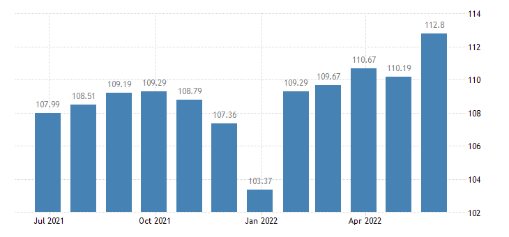 slovenia harmonised idx of consumer prices hicp wine eurostat data