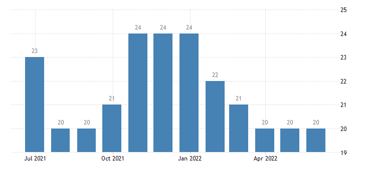 slovenia harmonised unemployment females eurostat data