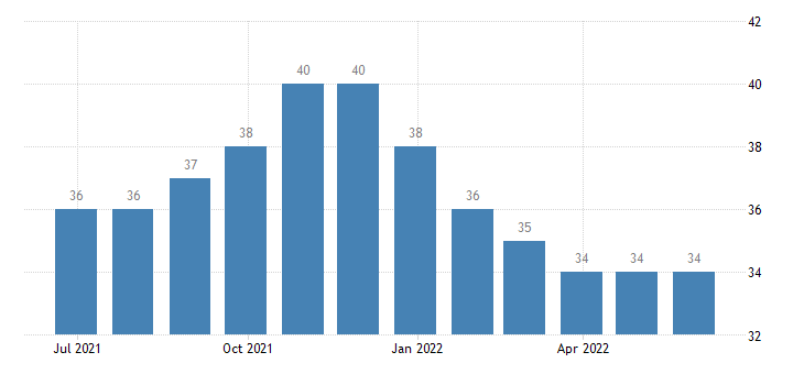 slovenia harmonised unemployment from 25 to 74 years eurostat data