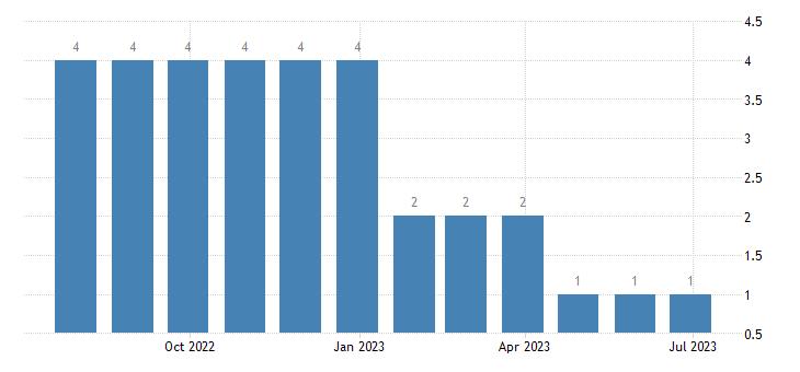 slovenia harmonised unemployment less than 25 years females eurostat data