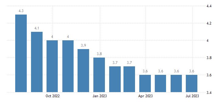 slovenia harmonised unemployment rate females eurostat data