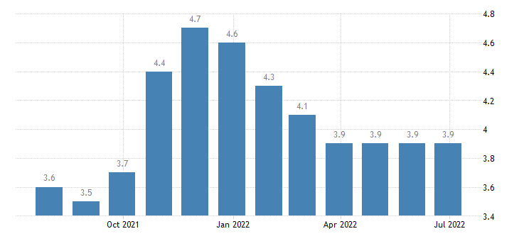 slovenia harmonised unemployment rate from 25 to 74 years females eurostat data