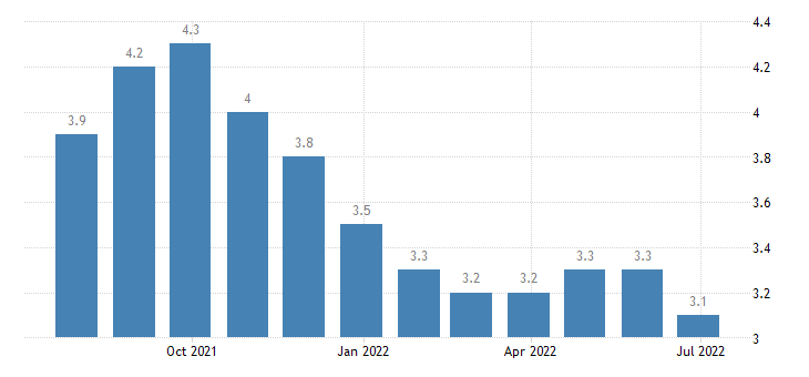 slovenia harmonised unemployment rate from 25 to 74 years males eurostat data