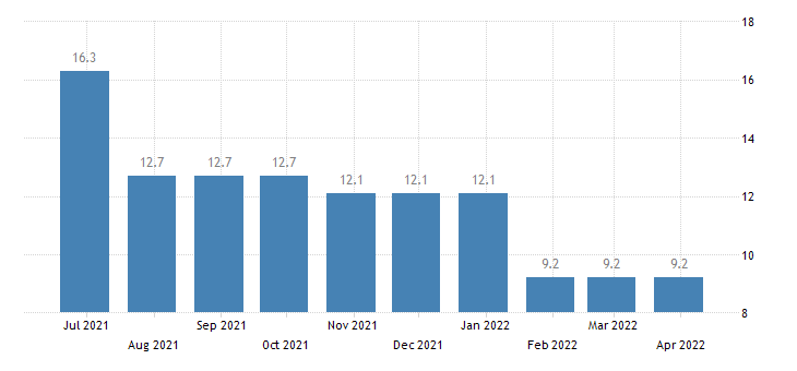 slovenia harmonised unemployment rate less than 25 years females eurostat data