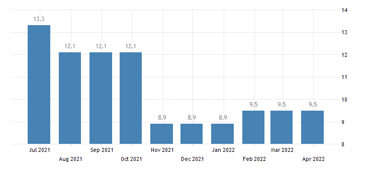 slovenia harmonised unemployment rate less than 25 years males eurostat data