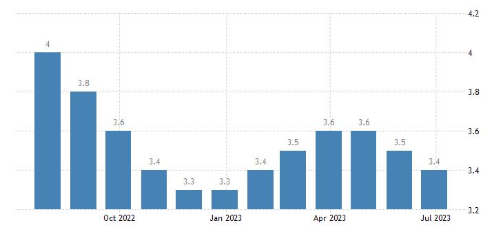 slovenia harmonised unemployment rate males eurostat data