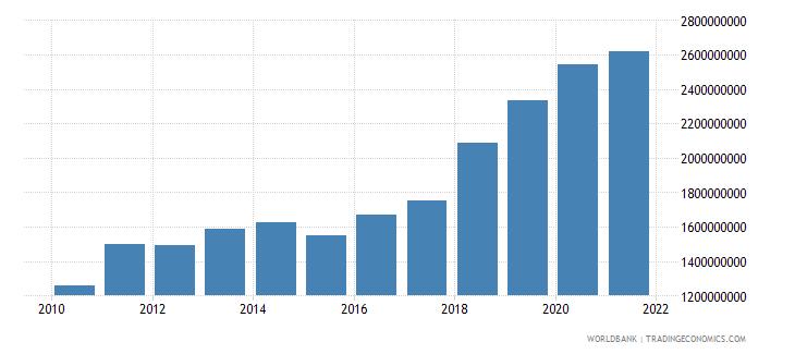 slovenia high technology exports us dollar wb data
